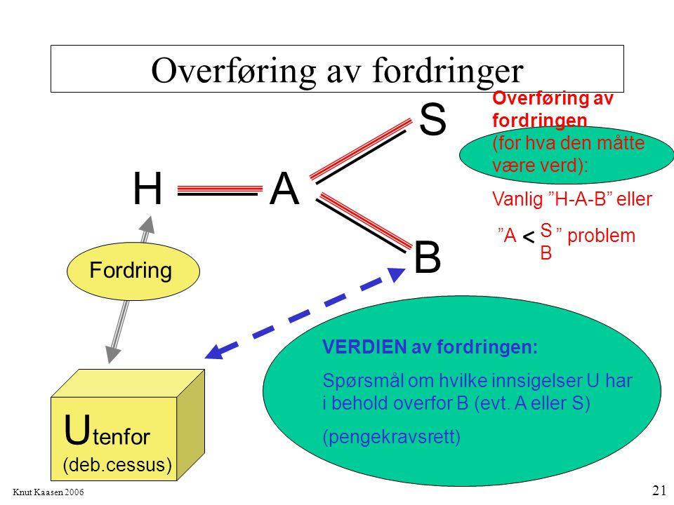 """Knut Kaasen 2006 21 Overføring av fordringer H S B A Fordring U tenfor (deb.cessus) Overføring av fordringen (for hva den måtte være verd): Vanlig """"H-"""