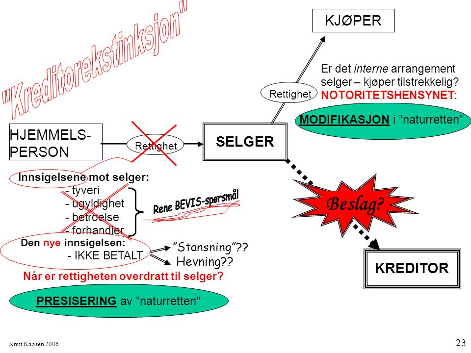 """Knut Kaasen 2006 23 """"Stansning""""?? Hevning?? KJØPER Rettighet Er det interne arrangement selger – kjøper tilstrekkelig? NOTORITETSHENSYNET: HJEMMELS- P"""
