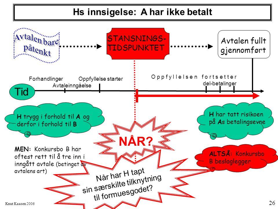 Knut Kaasen 2006 26 Forhandlinger Oppfyllelse starter Avtaleinngåelse O p p f y l l e l s e n f o r t s e t t e r del-betalinger Hs innsigelse: A har