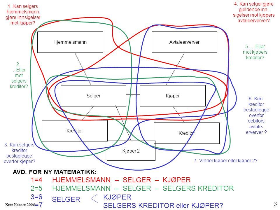 Knut Kaasen 2006 3 AvtaleerververHjemmelsmann Kreditor SelgerKjøper 1. Kan selgers hjemmelsmann gjøre innsigelser mot kjøper? 2. …Eller mot selgers kr