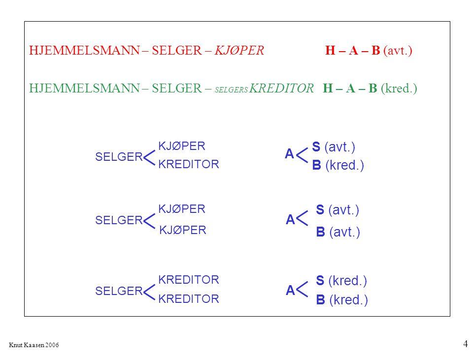 Knut Kaasen 2006 4 HJEMMELSMANN – SELGER – KJØPER H – A – B (avt.) HJEMMELSMANN – SELGER – SELGERS KREDITOR H – A – B (kred.) KJØPER KREDITOR A S (avt
