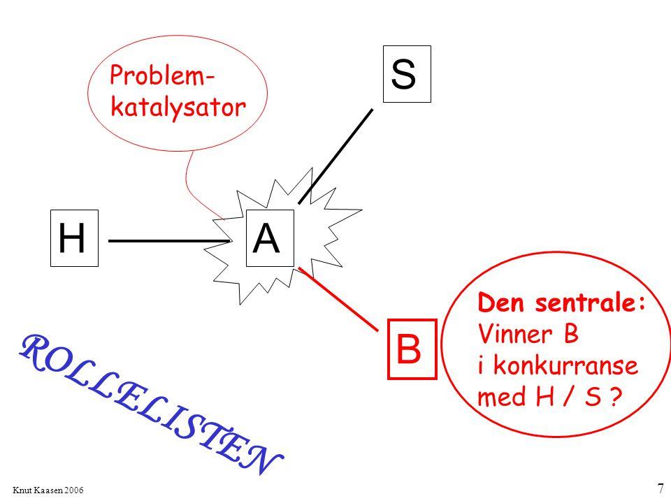 Knut Kaasen 2006 7 H B S A Problem- katalysator Den sentrale: Vinner B i konkurranse med H / S ? ROLLELISTEN