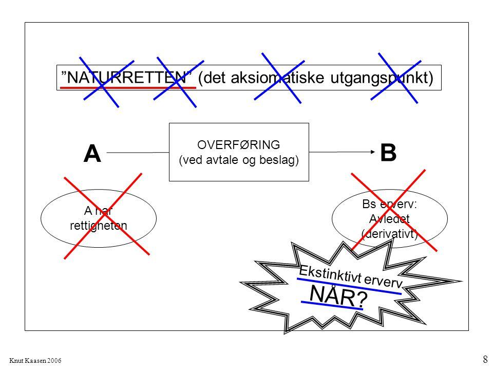 """Knut Kaasen 2006 8 A B OVERFØRING (ved avtale og beslag) """"NATURRETTEN"""" (det aksiomatiske utgangspunkt) A har rettigheten Bs erverv: Avledet (derivativ"""