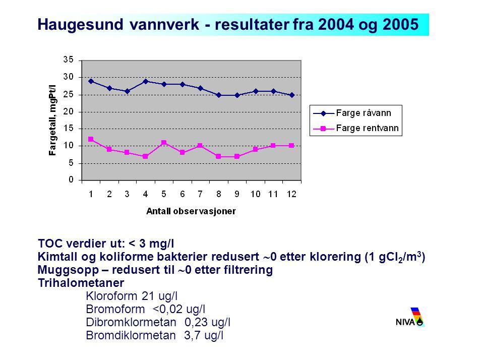 Haugesund vannverk - resultater fra 2004 og 2005 TOC verdier ut: < 3 mg/l Kimtall og koliforme bakterier redusert  0 etter klorering (1 gCl 2 /m 3 )
