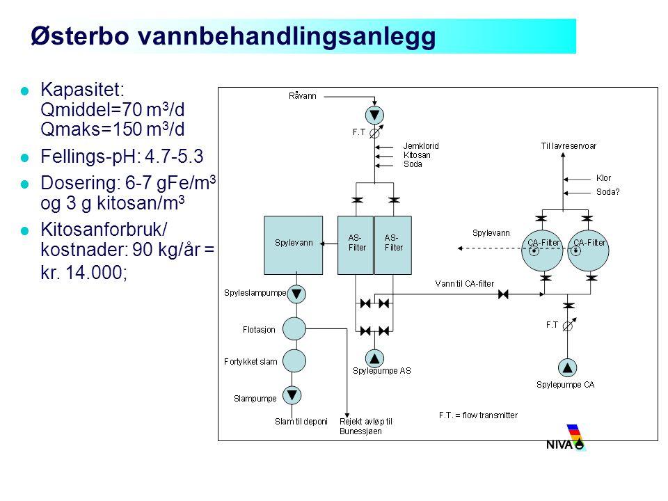 Østerbo vannbehandlingsanlegg Kapasitet: Qmiddel=70 m 3 /d Qmaks=150 m 3 /d Fellings-pH: 4.7-5.3 Dosering: 6-7 gFe/m 3 og 3 g kitosan/m 3 Kitosanforbr