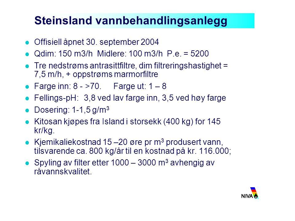 Steinsland vannbehandlingsanlegg Offisiell åpnet 30. september 2004 Qdim: 150 m3/h Midlere: 100 m3/h P.e. = 5200 Tre nedstrøms antrasittfiltre, dim fi