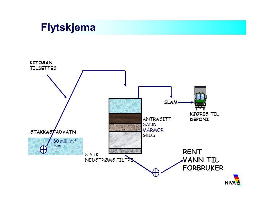 Haugesund vannverk - resultater fra 2004 og 2005 TOC verdier ut: < 3 mg/l Kimtall og koliforme bakterier redusert  0 etter klorering (1 gCl 2 /m 3 ) Muggsopp – redusert til  0 etter filtrering Trihalometaner Kloroform 21 ug/l Bromoform <0,02 ug/l Dibromklormetan 0,23 ug/l Bromdiklormetan 3,7 ug/l