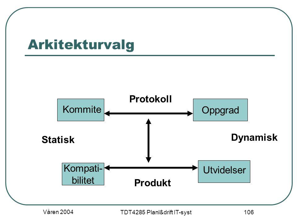 Våren 2004 TDT4285 Planl&drift IT-syst 106 Arkitekturvalg Oppgrad Kompati- bilitet Kommite Protokoll Statisk Utvidelser Dynamisk Produkt