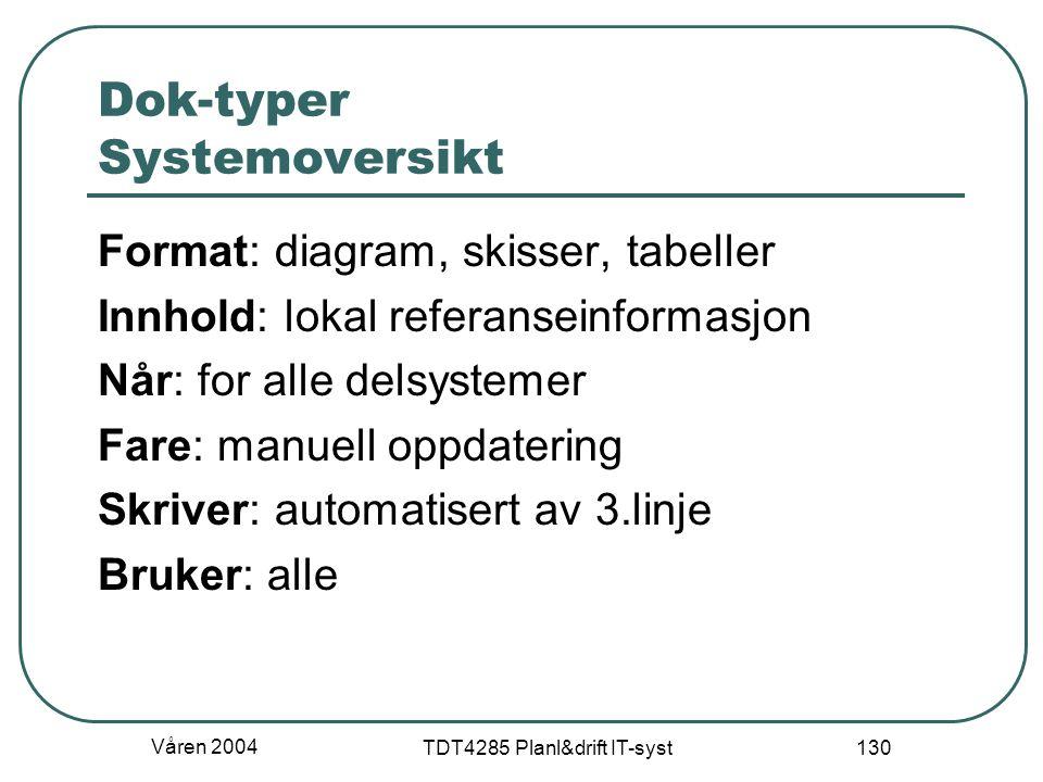 Våren 2004 TDT4285 Planl&drift IT-syst 130 Dok-typer Systemoversikt Format: diagram, skisser, tabeller Innhold: lokal referanseinformasjon Når: for al