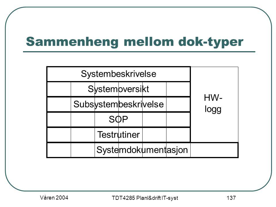 Våren 2004 TDT4285 Planl&drift IT-syst 137 Sammenheng mellom dok-typer Systembeskrivelse Systemoversikt Subsystembeskrivelse SOP Testrutiner Systemdok