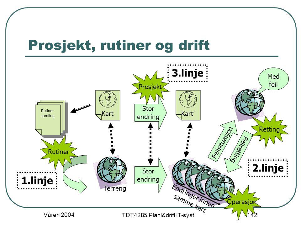 Våren 2004 TDT4285 Planl&drift IT-syst 142 Prosjekt, rutiner og drift Terreng KartKart' Endringer innen samme kart Stor endring Stor endring Prosjekt