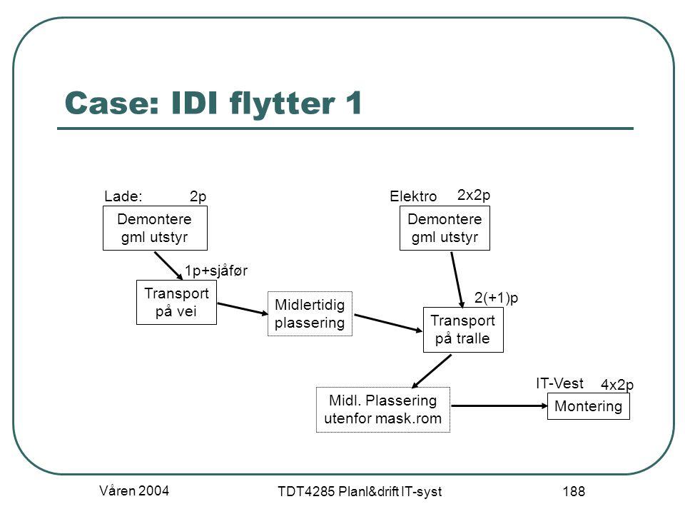 Våren 2004 TDT4285 Planl&drift IT-syst 188 Case: IDI flytter 1 Demontere gml utstyr Transport på vei Midlertidig plassering Transport på tralle Demont