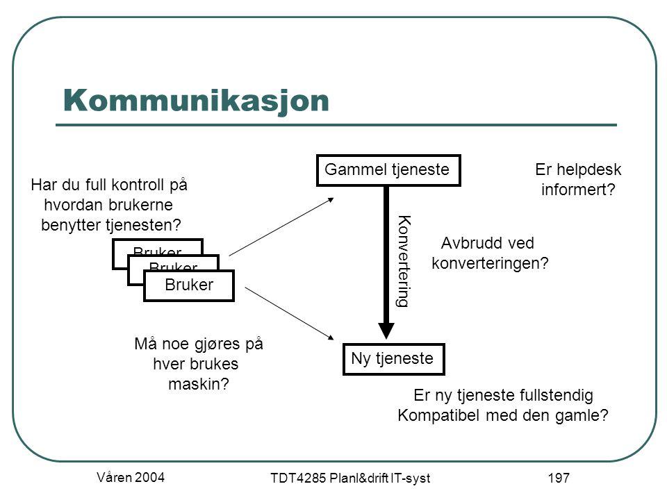 Våren 2004 TDT4285 Planl&drift IT-syst 197 Kommunikasjon Bruker Gammel tjeneste Ny tjeneste Konvertering Avbrudd ved konverteringen? Er ny tjeneste fu