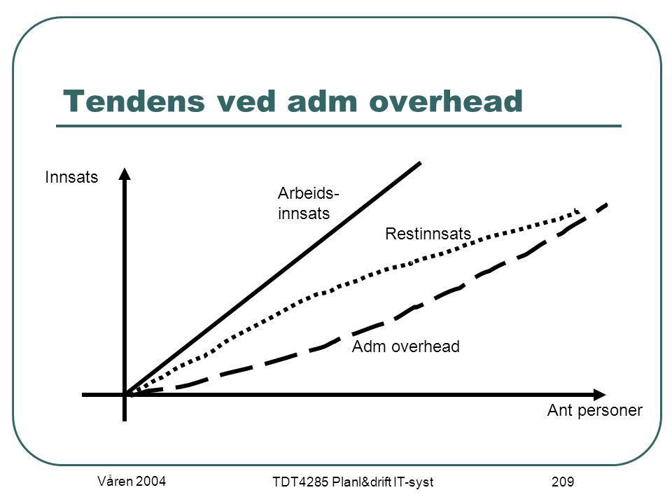 Våren 2004 TDT4285 Planl&drift IT-syst 209 Tendens ved adm overhead Innsats Ant personer Arbeids- innsats Adm overhead Restinnsats