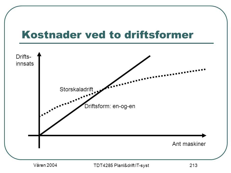 Våren 2004 TDT4285 Planl&drift IT-syst 213 Kostnader ved to driftsformer Ant maskiner Drifts- innsats Driftsform: en-og-en Storskaladrift