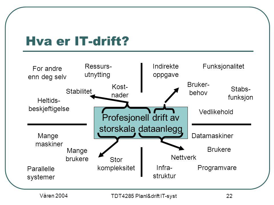 Våren 2004 TDT4285 Planl&drift IT-syst 22 Hva er IT-drift? Profesjonell drift av storskala dataanlegg Mange maskiner Mange brukere Heltids- beskjeftig