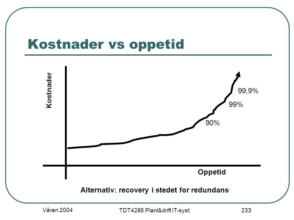 Våren 2004 TDT4285 Planl&drift IT-syst 233 Kostnader vs oppetid 90% 99% 99,9% Oppetid Kostnader Alternativ: recovery i stedet for redundans