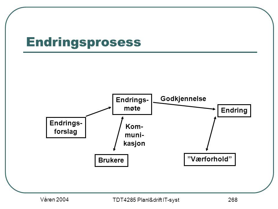 """Våren 2004 TDT4285 Planl&drift IT-syst 268 Endringsprosess Endrings- forslag Endrings- møte Brukere Endring """"Værforhold"""" Godkjennelse Kom- muni- kasjo"""