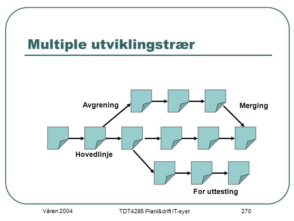Våren 2004 TDT4285 Planl&drift IT-syst 270 Multiple utviklingstrær For uttesting Merging Avgrening Hovedlinje