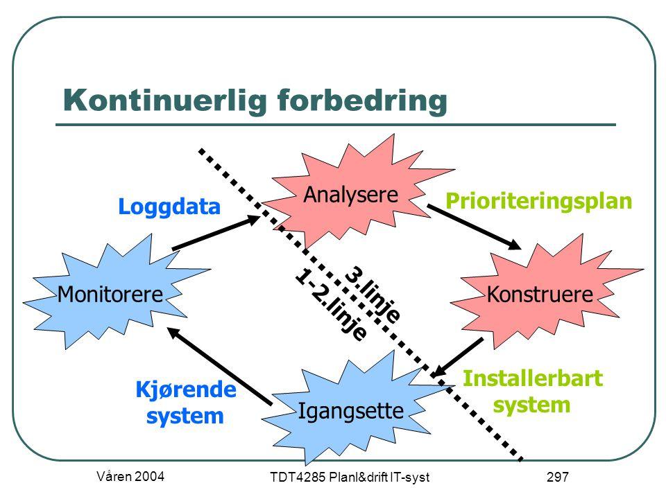 Våren 2004 TDT4285 Planl&drift IT-syst 297 Kontinuerlig forbedring Analysere Konstruere Igangsette Monitorere Prioriteringsplan Kjørende system Instal
