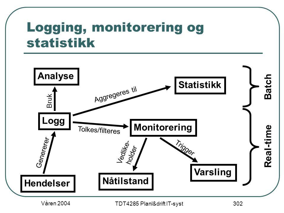 Våren 2004 TDT4285 Planl&drift IT-syst 302 Logging, monitorering og statistikk Hendelser Logg Monitorering Varsling Statistikk Aggregeres til Trigger