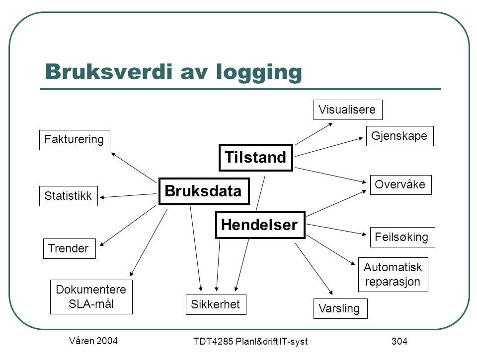 Våren 2004 TDT4285 Planl&drift IT-syst 304 Bruksverdi av logging Bruksdata Hendelser Tilstand Visualisere Gjenskape Varsling Automatisk reparasjon Fak