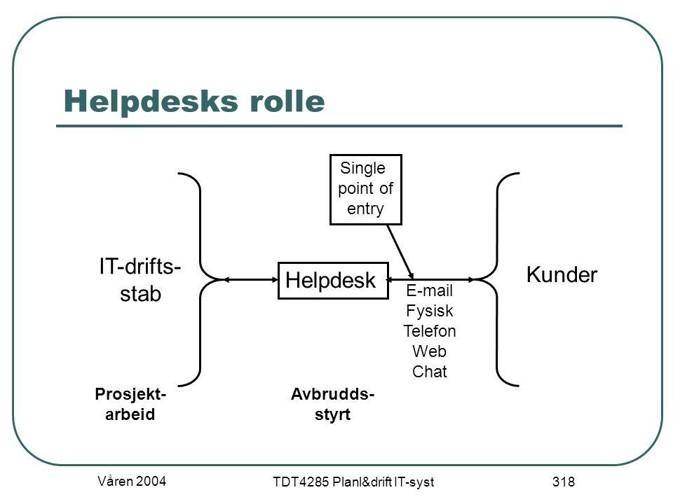 Våren 2004 TDT4285 Planl&drift IT-syst 318 Helpdesks rolle Helpdesk IT-drifts- stab Kunder Single point of entry E-mail Fysisk Telefon Web Chat Prosje