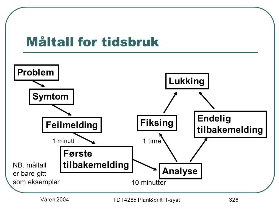 Våren 2004 TDT4285 Planl&drift IT-syst 326 Måltall for tidsbruk Problem Symtom Feilmelding Første tilbakemelding Analyse Fiksing Endelig tilbakemeldin