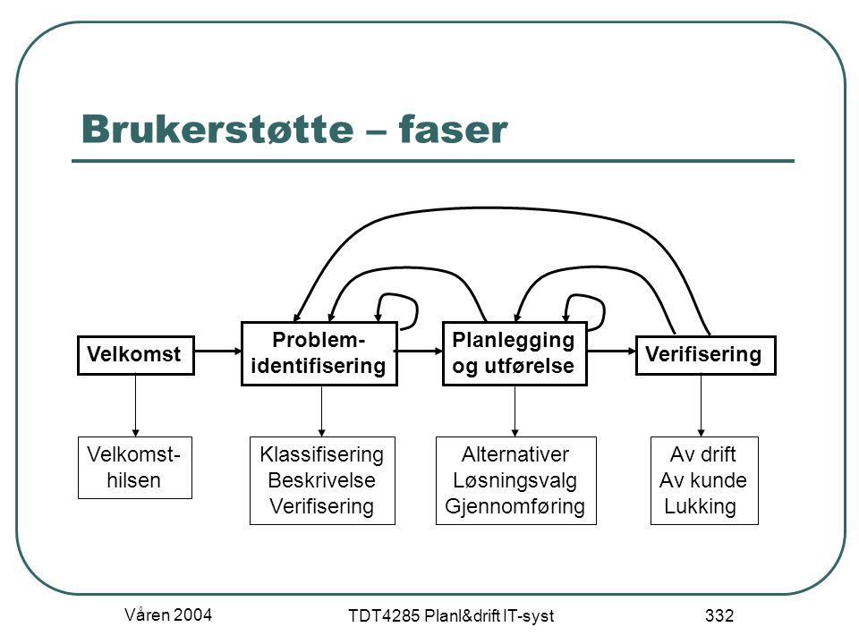Våren 2004 TDT4285 Planl&drift IT-syst 332 Brukerstøtte – faser Velkomst Problem- identifisering Planlegging og utførelse Verifisering Velkomst- hilse