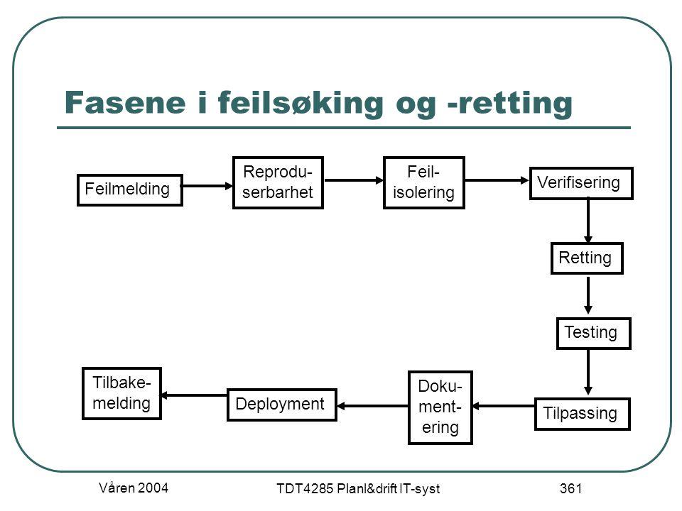 Våren 2004 TDT4285 Planl&drift IT-syst 361 Fasene i feilsøking og -retting Feilmelding Reprodu- serbarhet Feil- isolering Verifisering Retting Testing