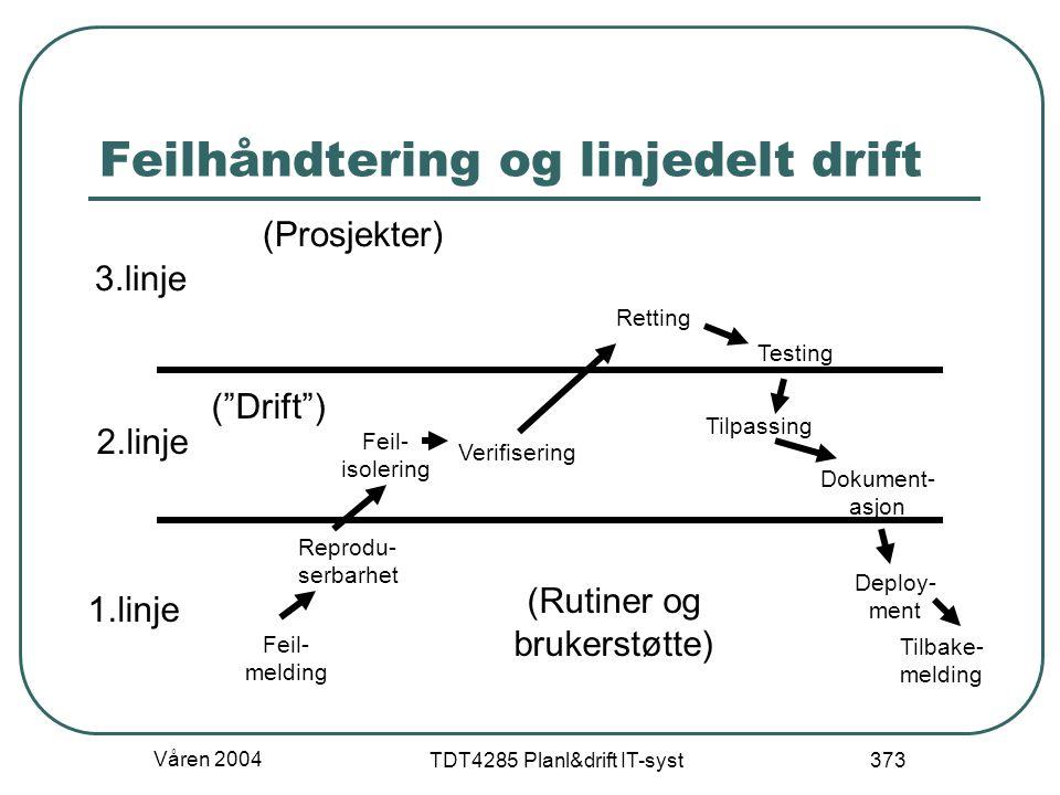 Våren 2004 TDT4285 Planl&drift IT-syst 373 Feilhåndtering og linjedelt drift 3.linje 2.linje 1.linje Feil- melding Reprodu- serbarhet Feil- isolering