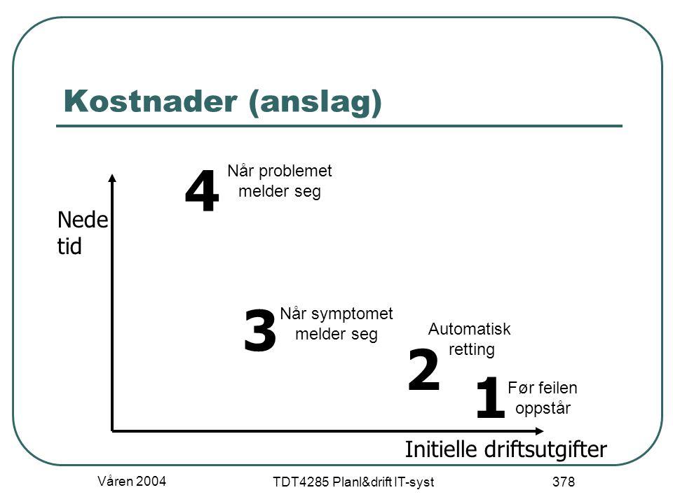 Våren 2004 TDT4285 Planl&drift IT-syst 378 Kostnader (anslag) Nede tid Initielle driftsutgifter 4 1 2 3 Når problemet melder seg Når symptomet melder