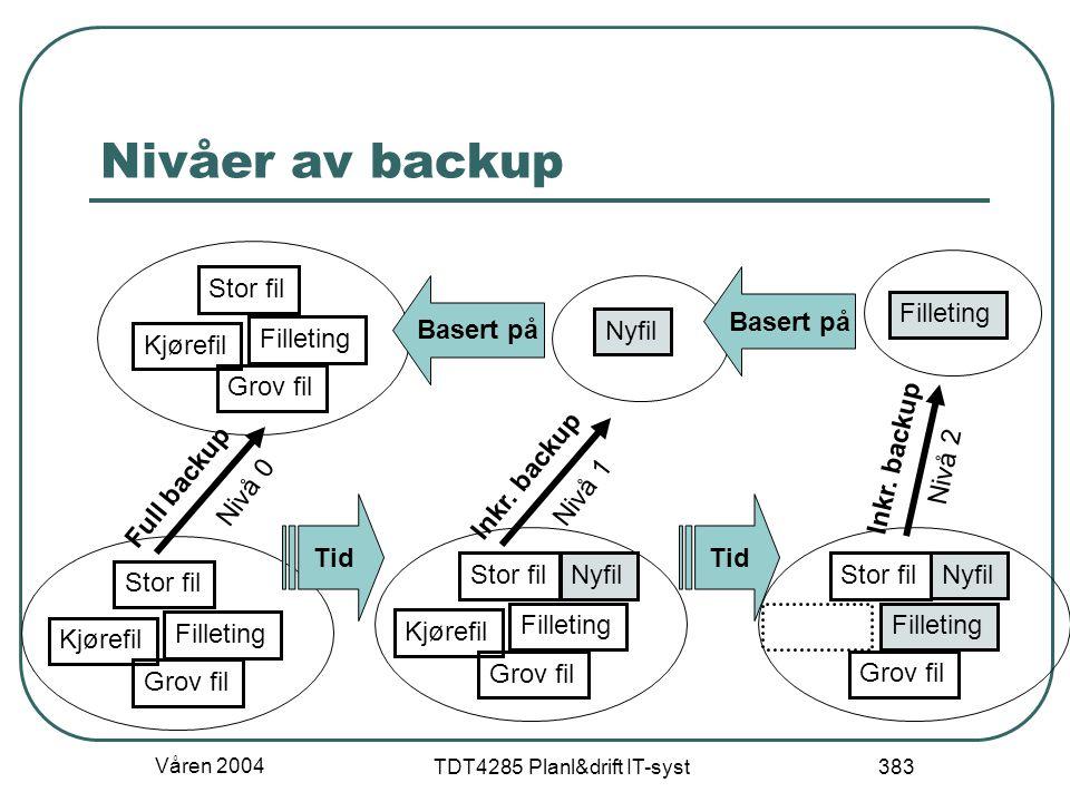 Våren 2004 TDT4285 Planl&drift IT-syst 383 Nivåer av backup Stor fil Grov fil Kjørefil Filleting Nyfil Grov fil Kjørefil Filleting Stor fil Grov fil F
