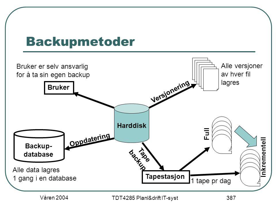 Våren 2004 TDT4285 Planl&drift IT-syst 387 Backupmetoder Harddisk Tapestasjon 1 tape pr dag Oppdatering Backup- database Alle data lagres 1 gang i en
