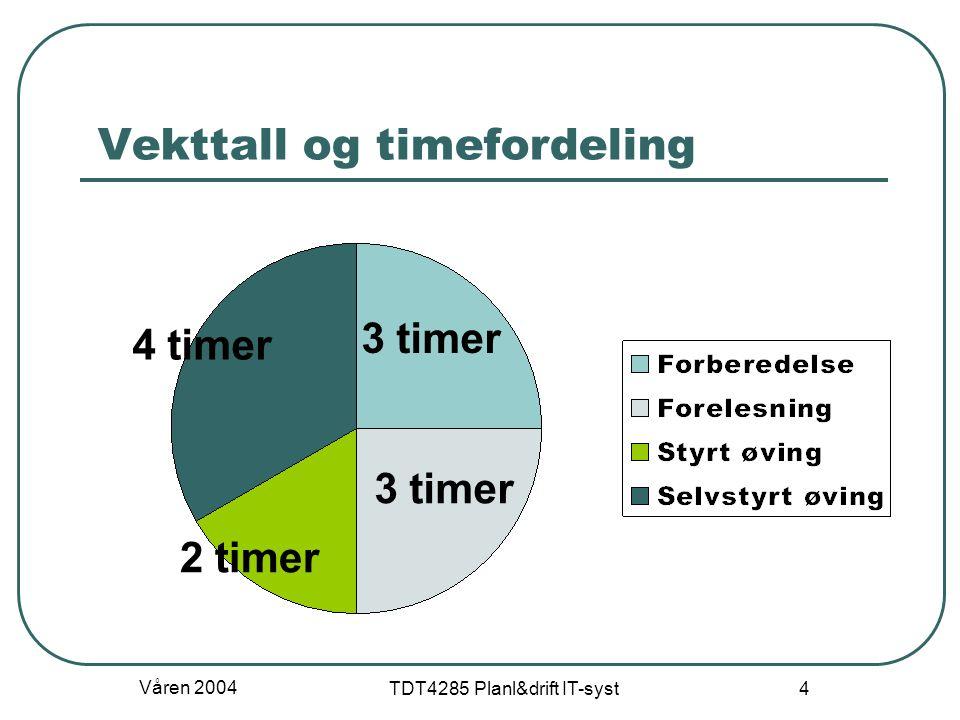 Våren 2004 TDT4285 Planl&drift IT-syst 4 Vekttall og timefordeling 3 timer 4 timer 2 timer