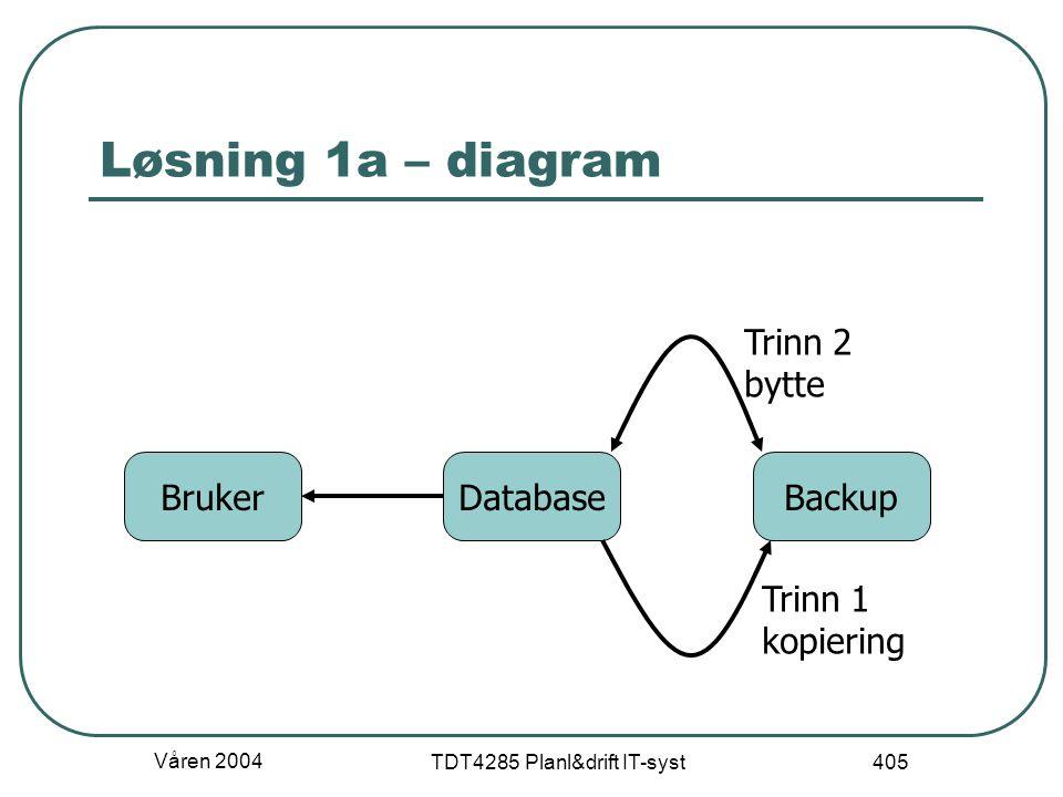 Våren 2004 TDT4285 Planl&drift IT-syst 405 Løsning 1a – diagram DatabaseBrukerBackup Trinn 1 kopiering Trinn 2 bytte