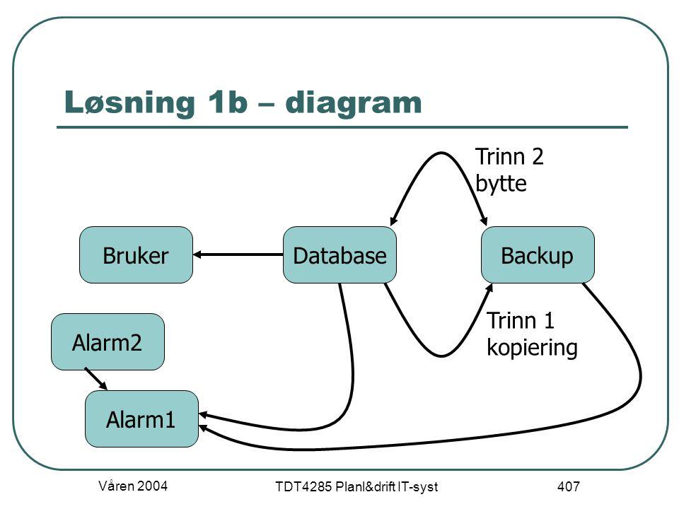 Våren 2004 TDT4285 Planl&drift IT-syst 407 Løsning 1b – diagram DatabaseBrukerBackup Trinn 1 kopiering Trinn 2 bytte Alarm1 Alarm2
