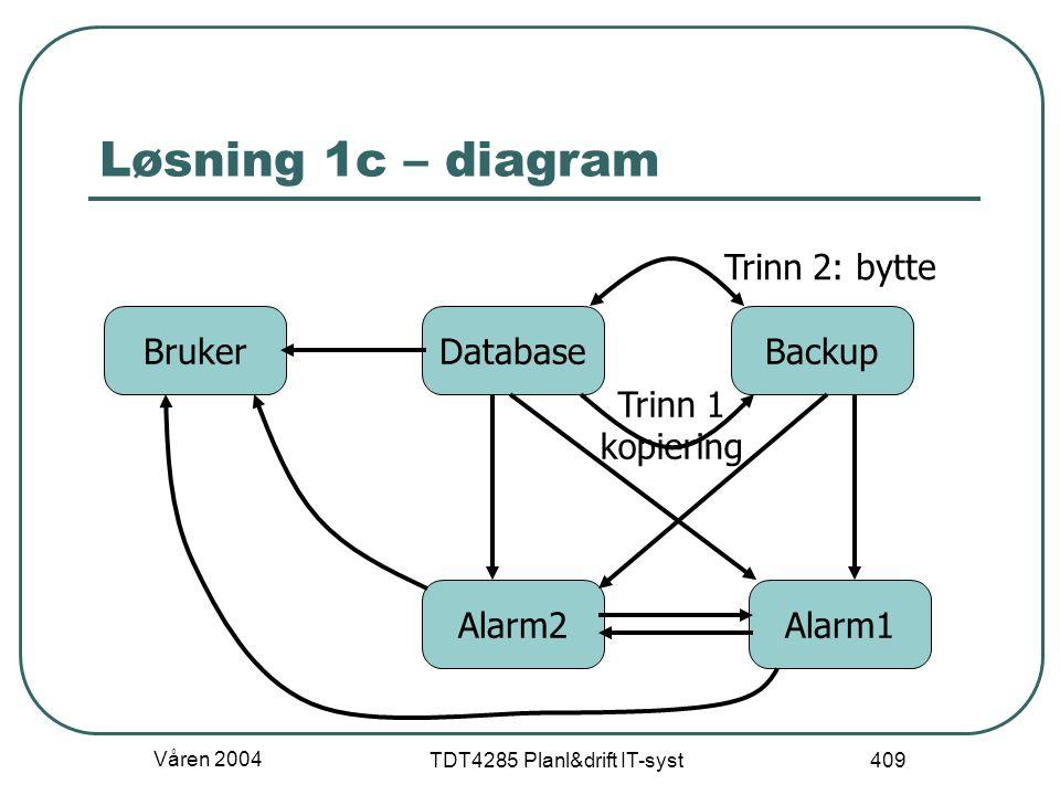 Våren 2004 TDT4285 Planl&drift IT-syst 409 Løsning 1c – diagram DatabaseBrukerBackup Trinn 1 kopiering Trinn 2: bytte Alarm1Alarm2