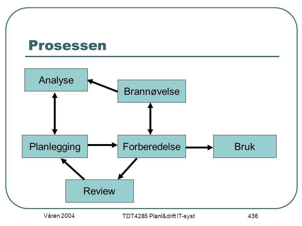 Våren 2004 TDT4285 Planl&drift IT-syst 436 Prosessen Analyse PlanleggingForberedelse Brannøvelse Bruk Review