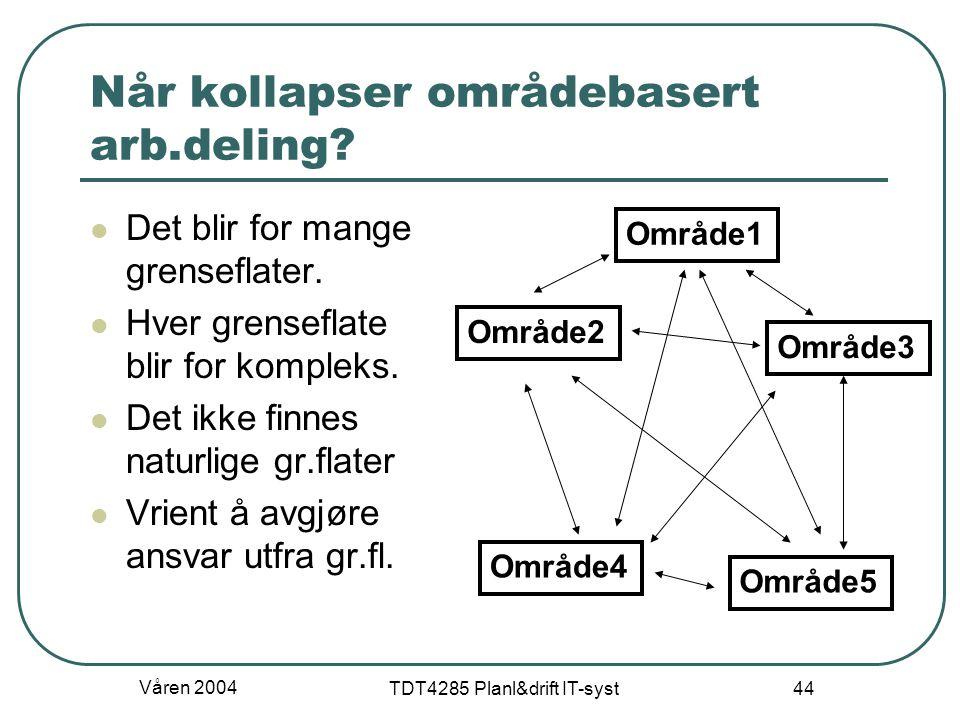 Våren 2004 TDT4285 Planl&drift IT-syst 44 Når kollapser områdebasert arb.deling? Det blir for mange grenseflater. Hver grenseflate blir for kompleks.