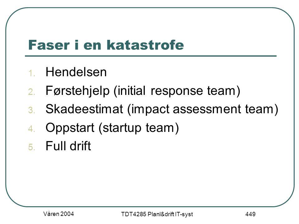 Våren 2004 TDT4285 Planl&drift IT-syst 449 Faser i en katastrofe 1. Hendelsen 2. Førstehjelp (initial response team) 3. Skadeestimat (impact assessmen
