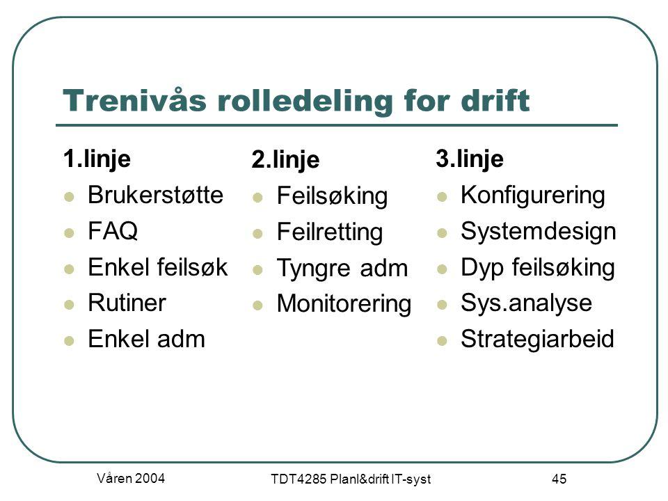 Våren 2004 TDT4285 Planl&drift IT-syst 45 Trenivås rolledeling for drift 1.linje Brukerstøtte FAQ Enkel feilsøk Rutiner Enkel adm 3.linje Konfigurerin