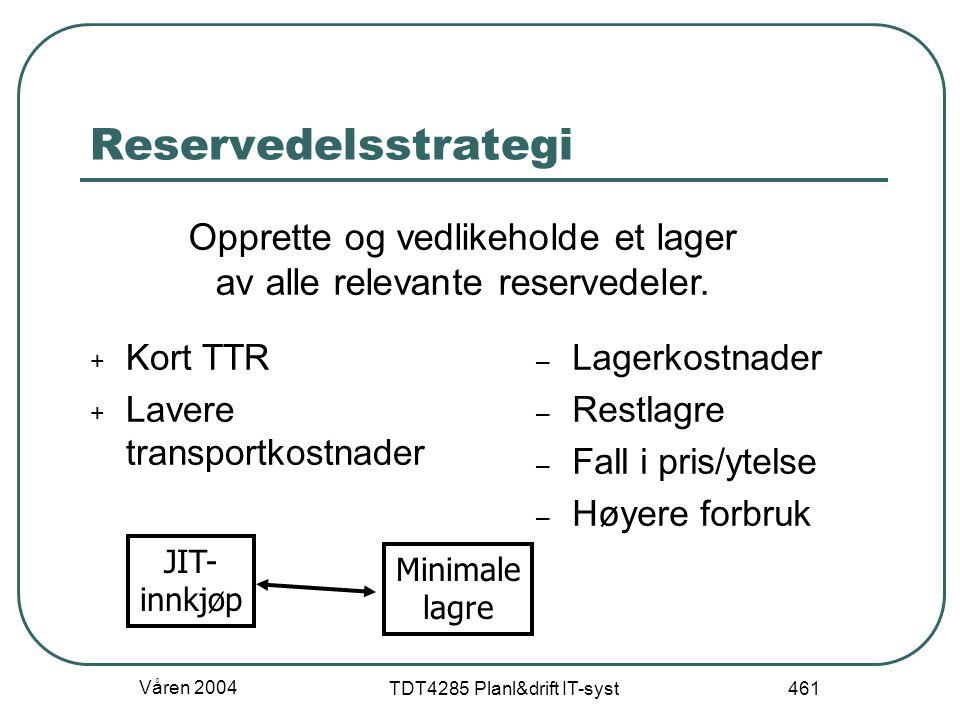 Våren 2004 TDT4285 Planl&drift IT-syst 461 Reservedelsstrategi + Kort TTR + Lavere transportkostnader – Lagerkostnader – Restlagre – Fall i pris/ytels