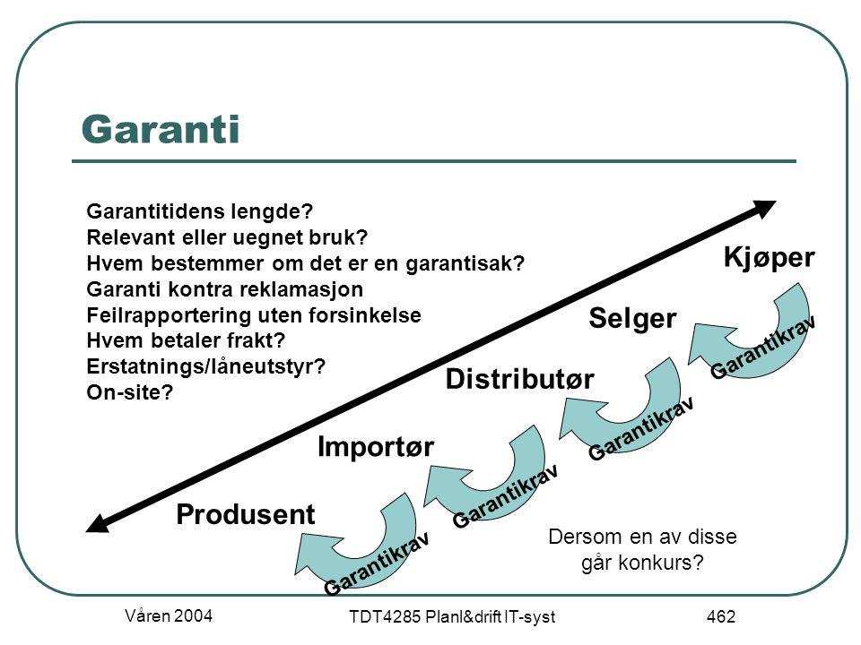 Våren 2004 TDT4285 Planl&drift IT-syst 462 Garanti Kjøper Selger Distributør Importør Produsent Dersom en av disse går konkurs? Garantikrav Garantitid