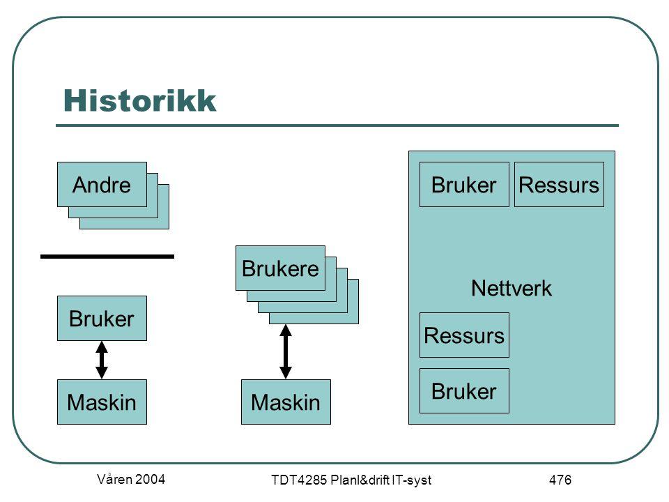 Våren 2004 TDT4285 Planl&drift IT-syst 476 Nettverk Historikk Bruker Maskin Andre Brukere Maskin Bruker Ressurs
