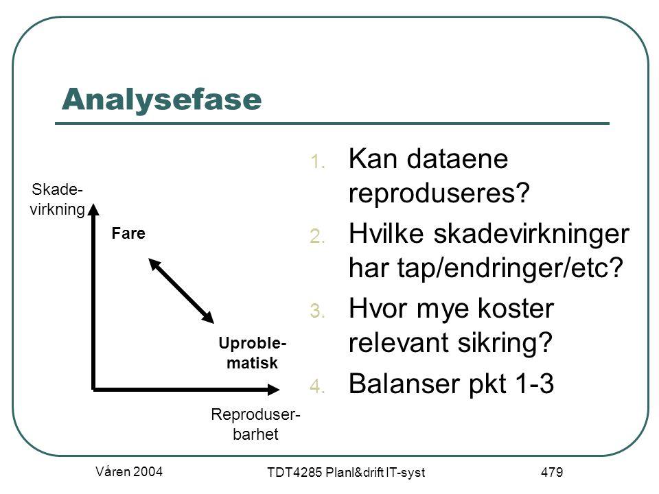 Våren 2004 TDT4285 Planl&drift IT-syst 479 Analysefase 1. Kan dataene reproduseres? 2. Hvilke skadevirkninger har tap/endringer/etc? 3. Hvor mye koste