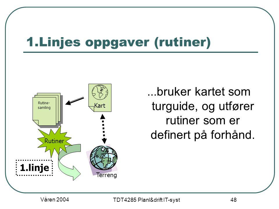Våren 2004 TDT4285 Planl&drift IT-syst 48 1.Linjes oppgaver (rutiner)...bruker kartet som turguide, og utfører rutiner som er definert på forhånd. Ter