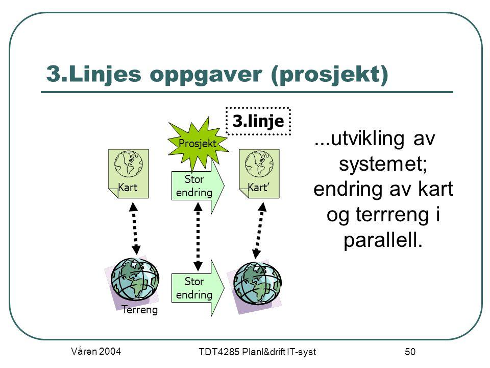 Våren 2004 TDT4285 Planl&drift IT-syst 50 3.Linjes oppgaver (prosjekt)...utvikling av systemet; endring av kart og terrreng i parallell. Terreng KartK