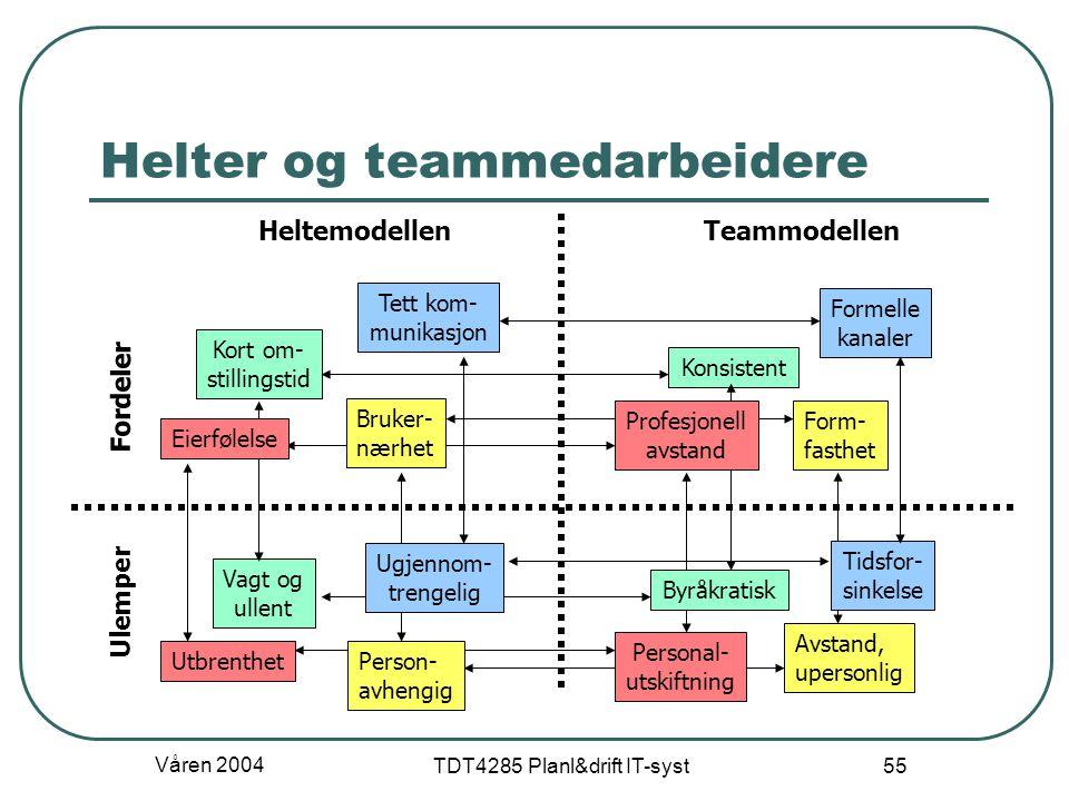Våren 2004 TDT4285 Planl&drift IT-syst 55 Helter og teammedarbeidere HeltemodellenTeammodellen Fordeler Ulemper Person- avhengig Bruker- nærhet Form-