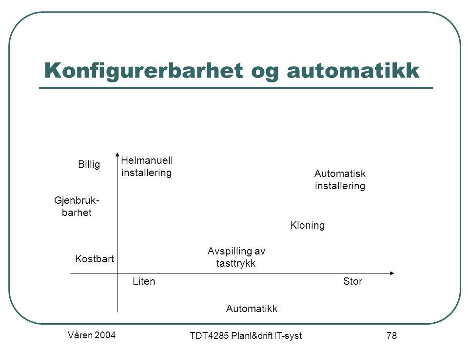 Våren 2004 TDT4285 Planl&drift IT-syst 78 Konfigurerbarhet og automatikk Automatikk Gjenbruk- barhet StorLiten Kostbart Billig Helmanuell installering